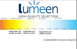 Lumeen LED reflektor szinhőmérséklet - benincakapunyito.hu